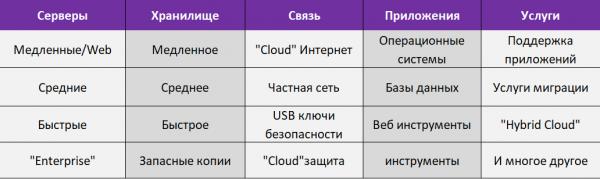 telia cloud
